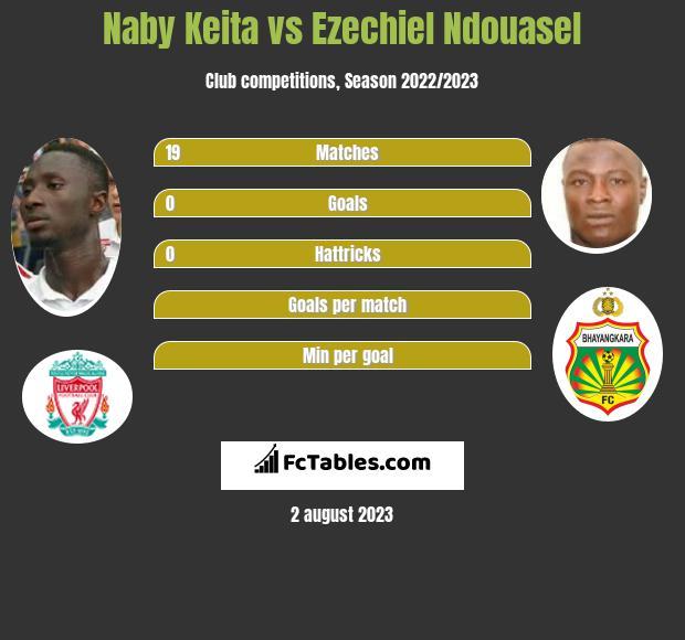 Naby Keita vs Ezechiel Ndouasel h2h player stats