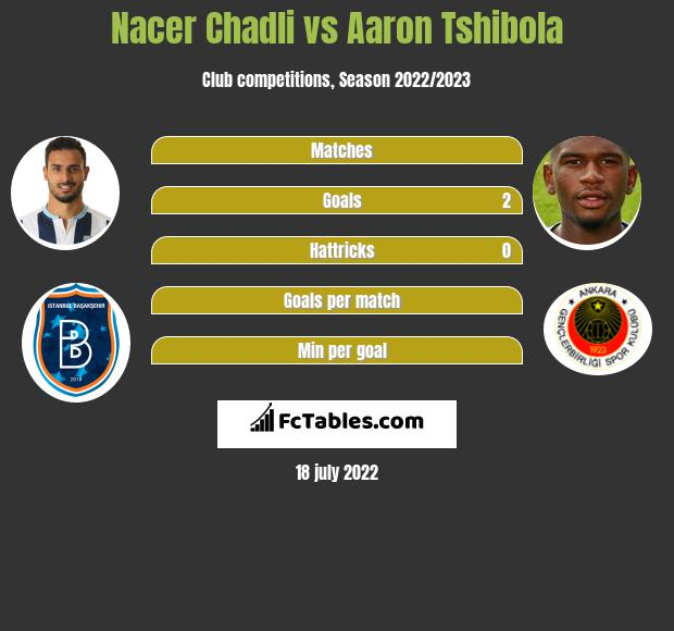 Nacer Chadli vs Aaron Tshibola infographic