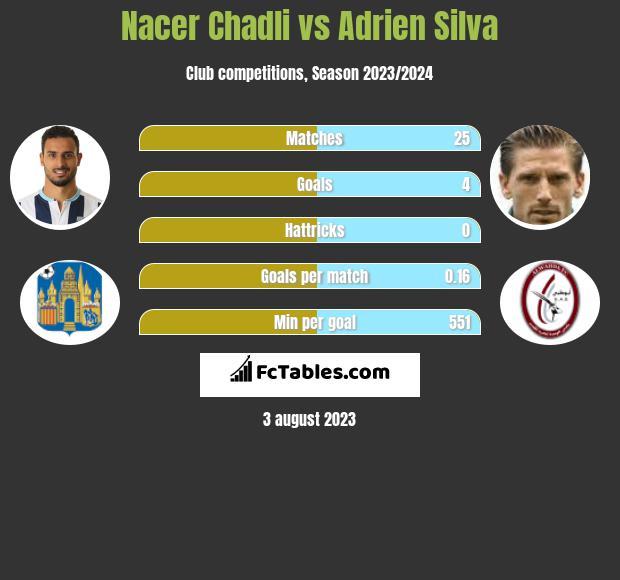 Nacer Chadli vs Adrien Silva infographic