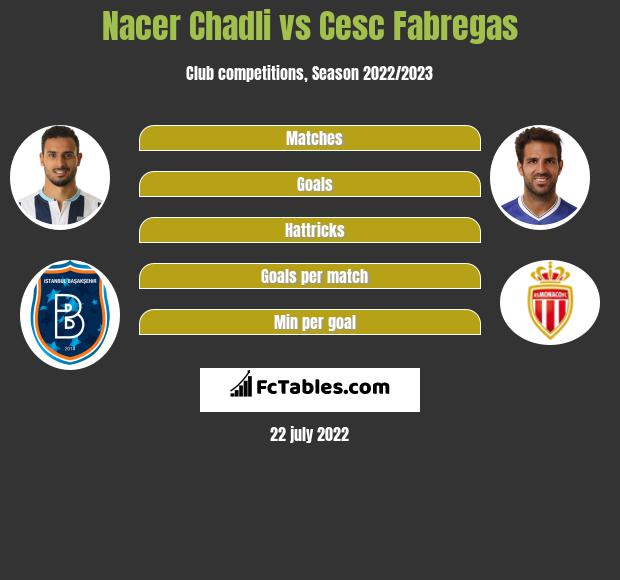 Nacer Chadli vs Cesc Fabregas infographic