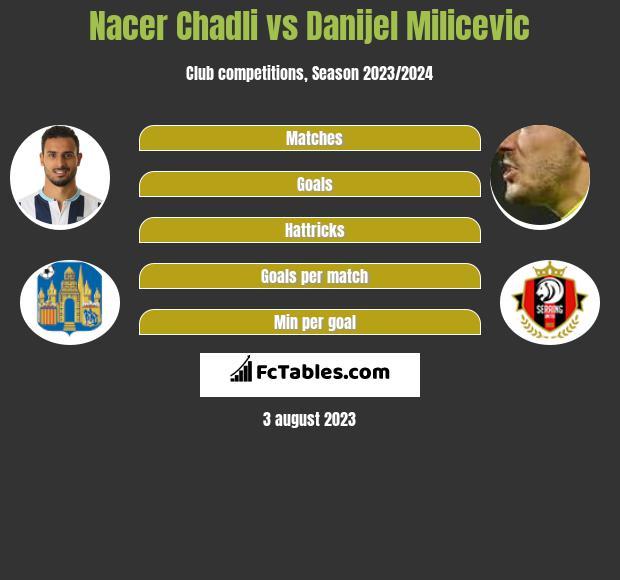 Nacer Chadli vs Danijel Milicevic infographic