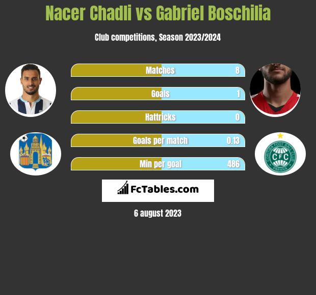 Nacer Chadli vs Gabriel Boschilia infographic