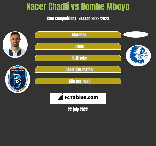 Nacer Chadli vs Ilombe Mboyo h2h player stats