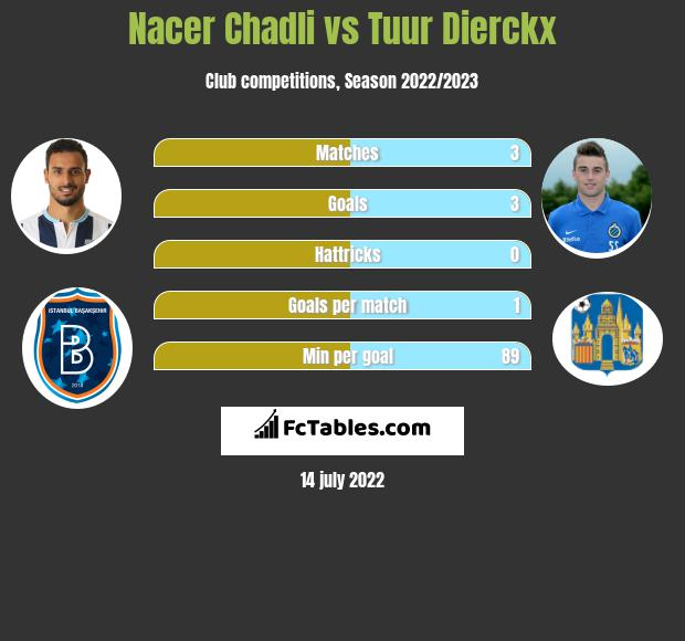 Nacer Chadli vs Tuur Dierckx h2h player stats