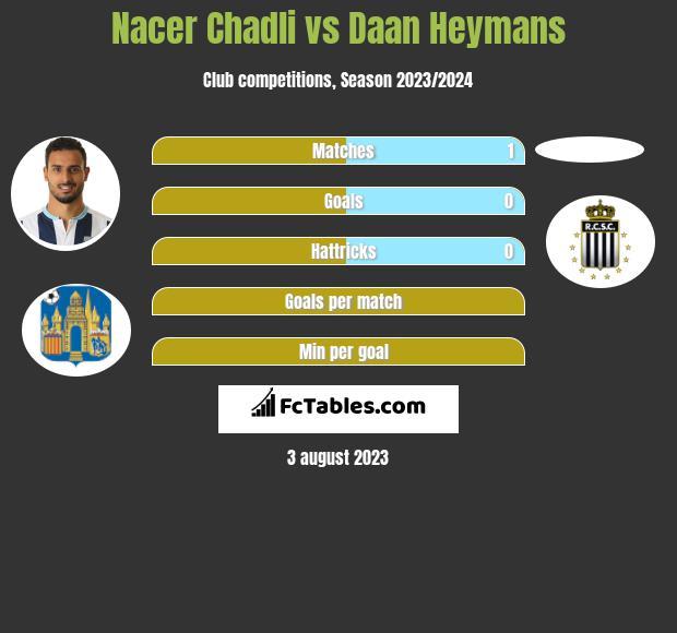 Nacer Chadli vs Daan Heymans infographic