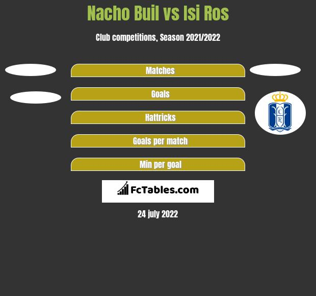 Nacho Buil vs Isi Ros h2h player stats
