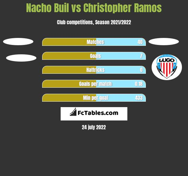 Nacho Buil vs Christopher Ramos h2h player stats
