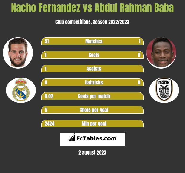 Nacho Fernandez vs Abdul Rahman Baba infographic