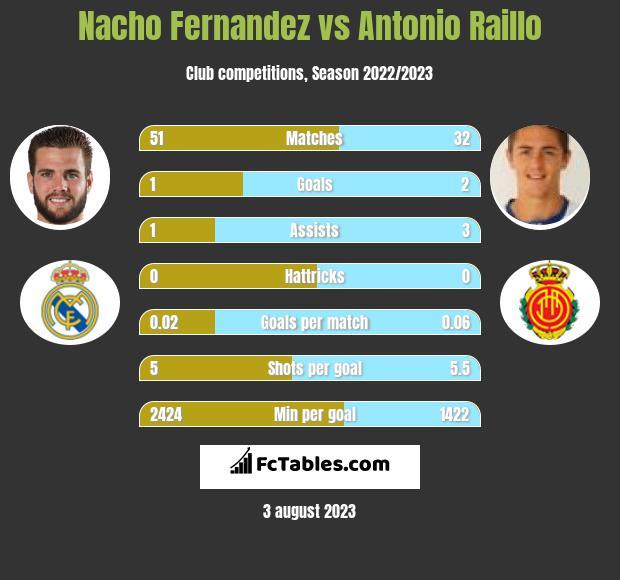 Nacho Fernandez vs Antonio Raillo infographic