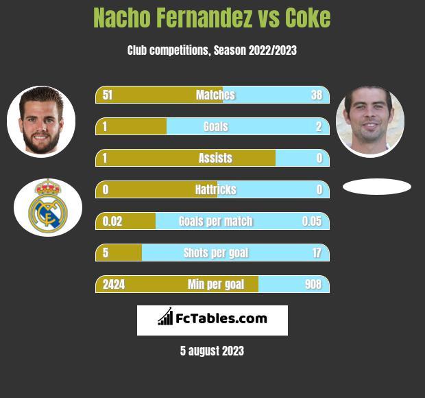 Nacho Fernandez vs Coke infographic