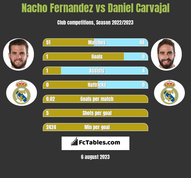 Nacho Fernandez vs Daniel Carvajal infographic