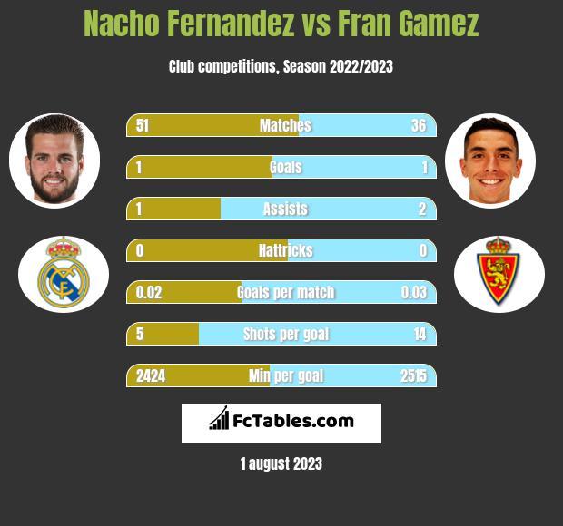 Nacho Fernandez vs Fran Gamez infographic