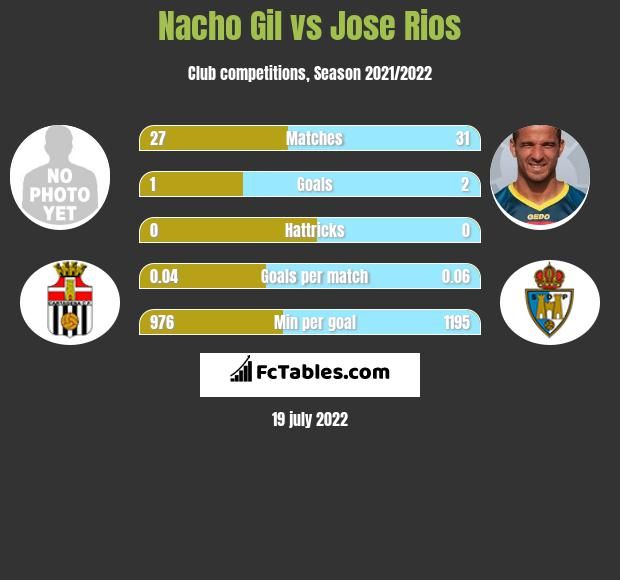Nacho Gil vs Jose Rios infographic