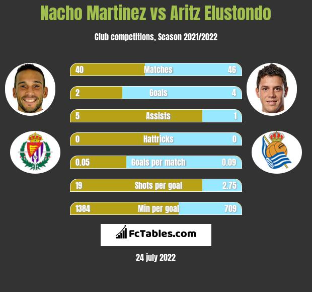 Nacho Martinez infographic statistics for Real Sociedad