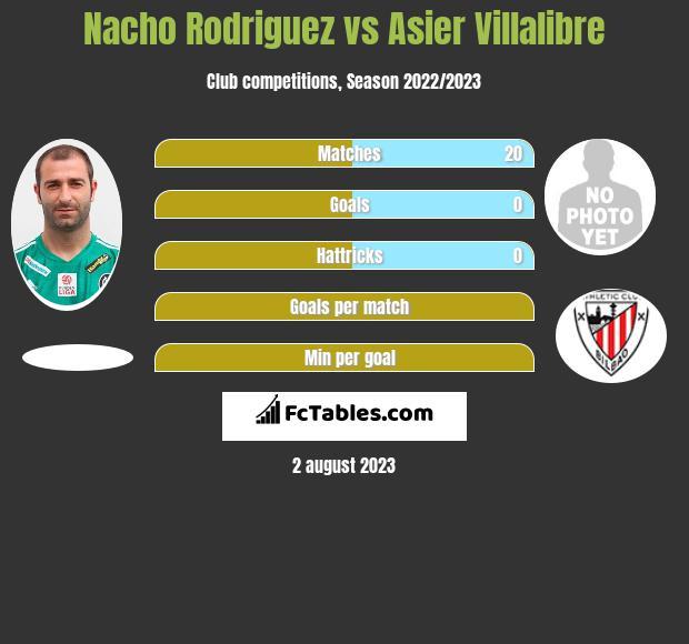 Nacho Rodriguez vs Asier Villalibre h2h player stats