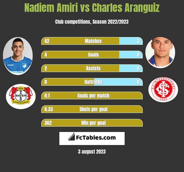 Nadiem Amiri vs Charles Aranguiz infographic