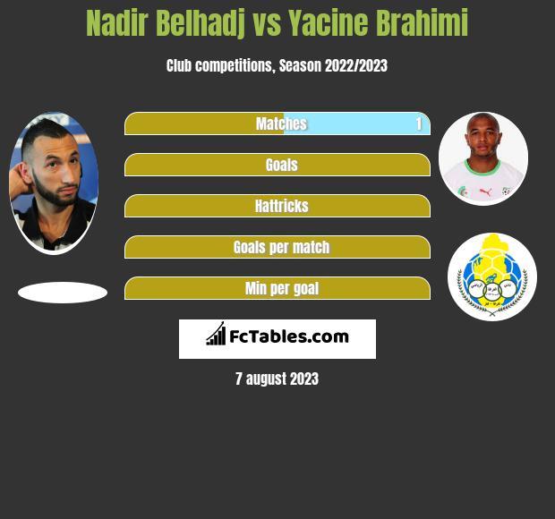 Nadir Belhadj vs Yacine Brahimi h2h player stats