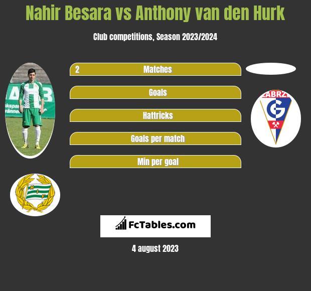 Nahir Besara vs Anthony van den Hurk h2h player stats