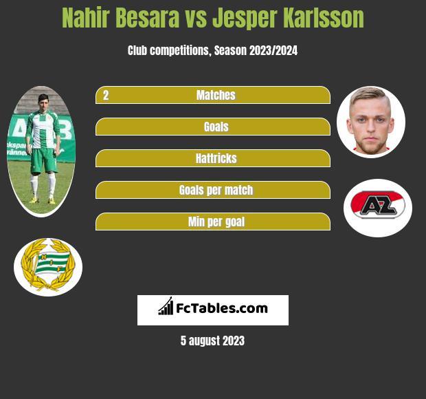 Nahir Besara vs Jesper Karlsson h2h player stats