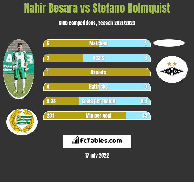 Nahir Besara vs Stefano Holmquist h2h player stats