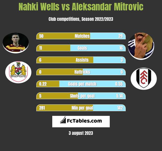 Nahki Wells vs Aleksandar Mitrovic h2h player stats