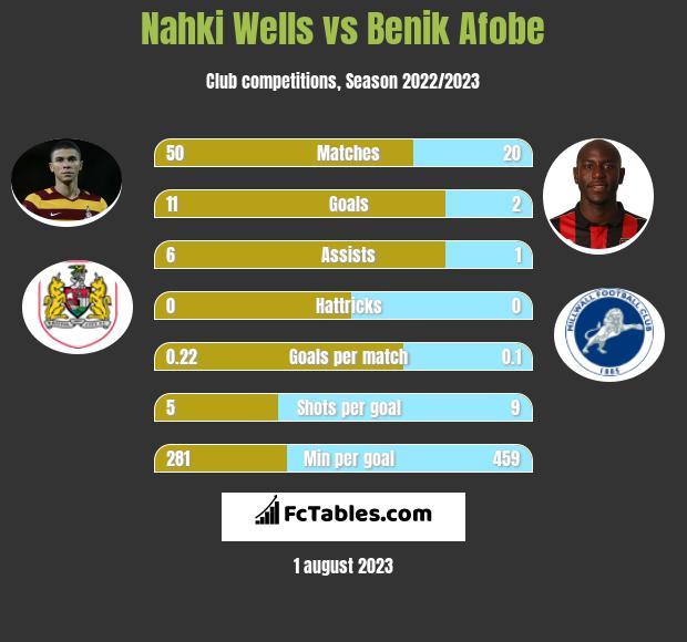 Nahki Wells vs Benik Afobe infographic