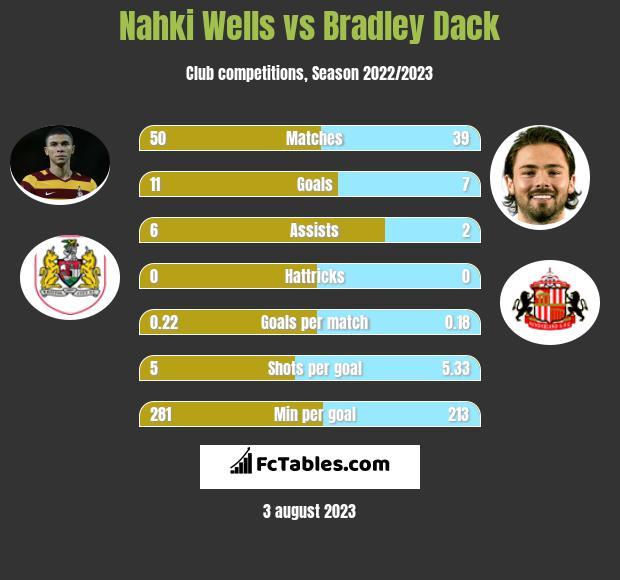 Nahki Wells vs Bradley Dack h2h player stats