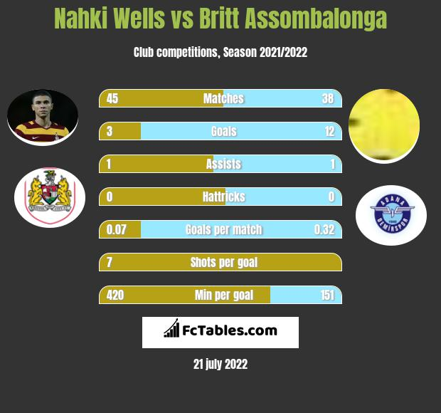 Nahki Wells infographic statistics for Queens Park Rangers