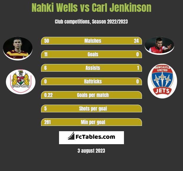 Nahki Wells vs Carl Jenkinson h2h player stats