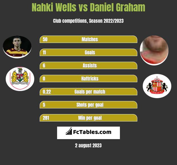 Nahki Wells vs Daniel Graham infographic