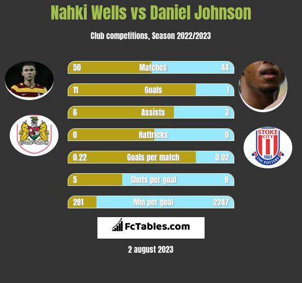 Nahki Wells vs Daniel Johnson h2h player stats