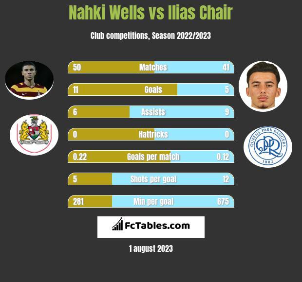 Nahki Wells vs Ilias Chair h2h player stats