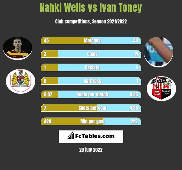 Nahki Wells vs Ivan Toney infographic