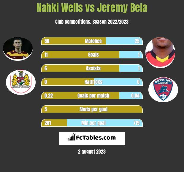 Nahki Wells vs Jeremy Bela infographic