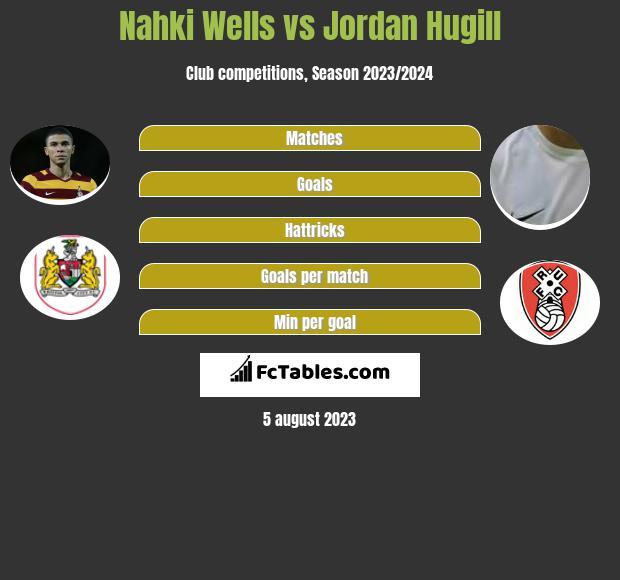 Nahki Wells vs Jordan Hugill infographic