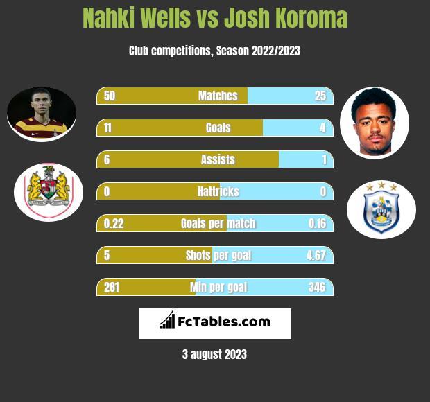 Nahki Wells vs Josh Koroma h2h player stats