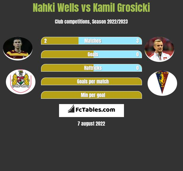 Nahki Wells vs Kamil Grosicki h2h player stats