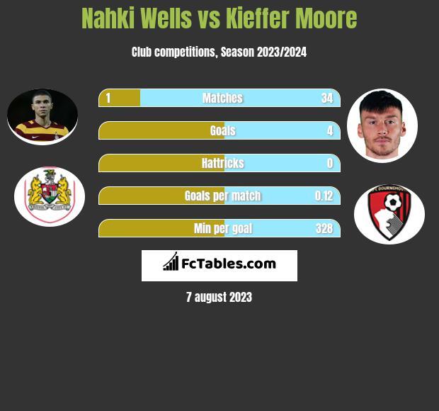 Nahki Wells vs Kieffer Moore h2h player stats