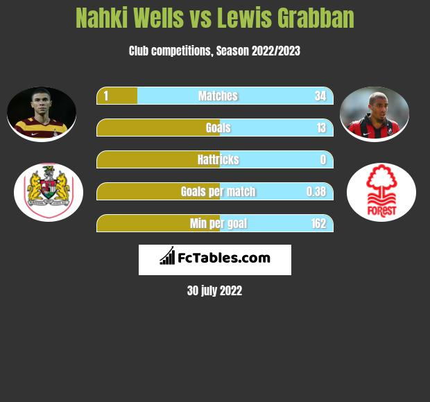 Nahki Wells vs Lewis Grabban h2h player stats