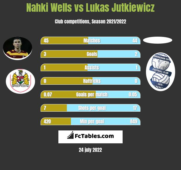 Nahki Wells vs Lukas Jutkiewicz h2h player stats