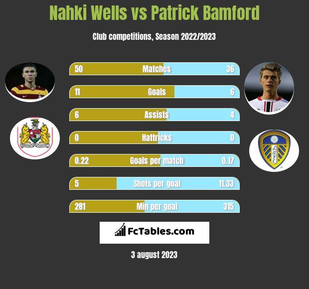 Nahki Wells vs Patrick Bamford h2h player stats