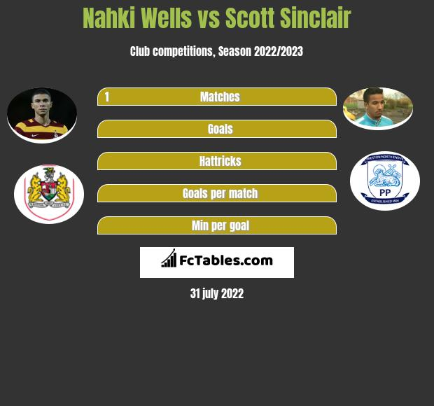 Nahki Wells vs Scott Sinclair h2h player stats