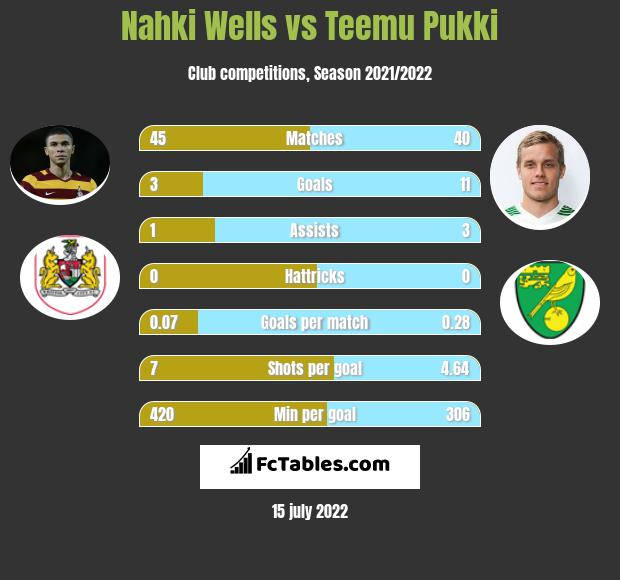 Nahki Wells vs Teemu Pukki h2h player stats