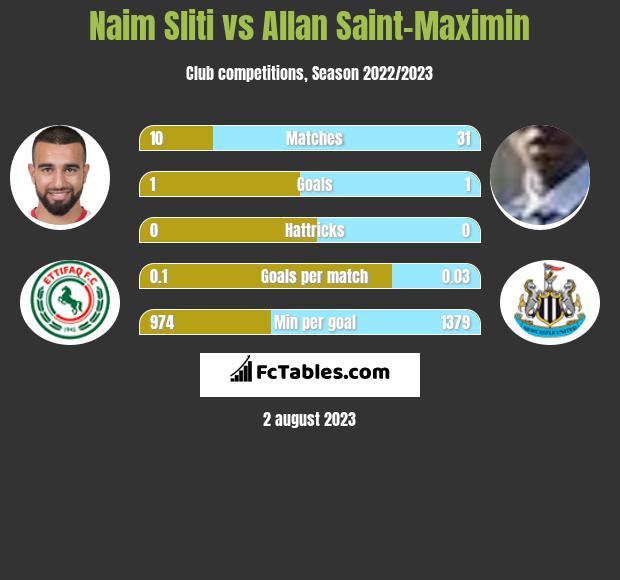 Naim Sliti vs Allan Saint-Maximin h2h player stats