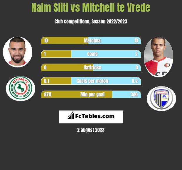 Naim Sliti vs Mitchell te Vrede h2h player stats