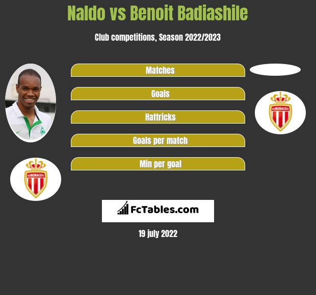 Naldo vs Benoit Badiashile infographic