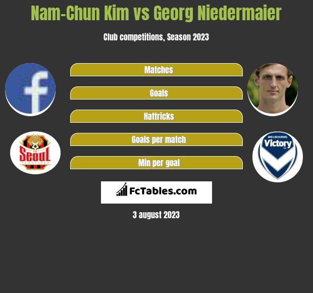 Nam-Chun Kim vs Georg Niedermaier infographic