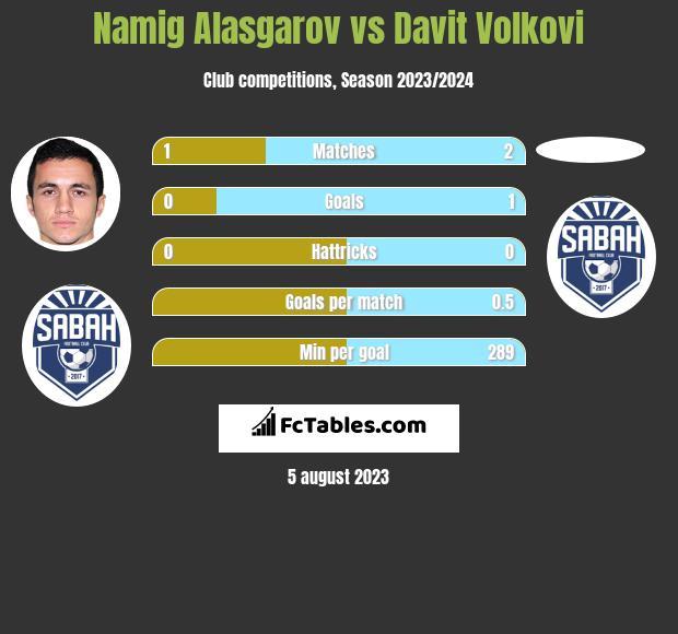 Namig Alasgarov vs Davit Volkovi h2h player stats