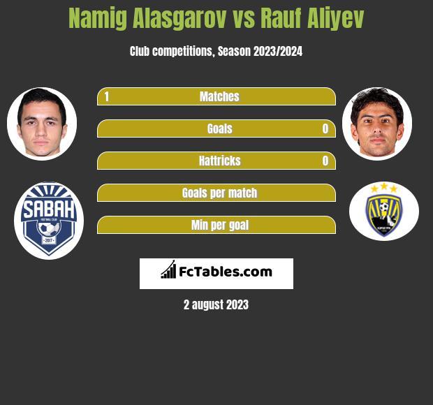 Namig Alasgarov vs Rauf Aliyev h2h player stats