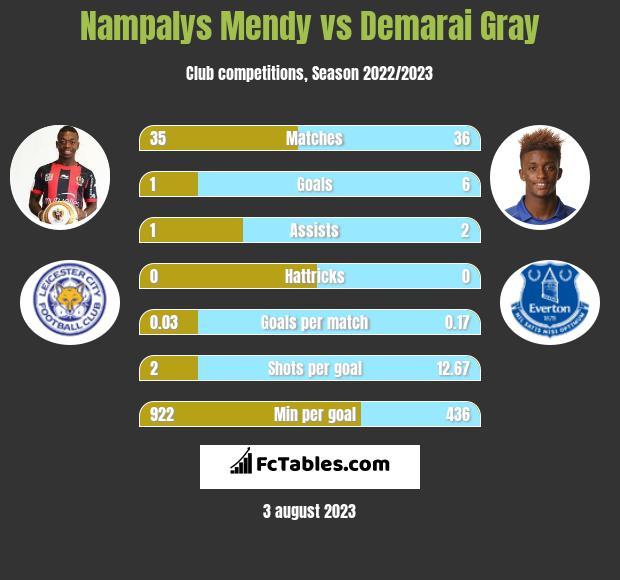 Nampalys Mendy vs Demarai Gray infographic